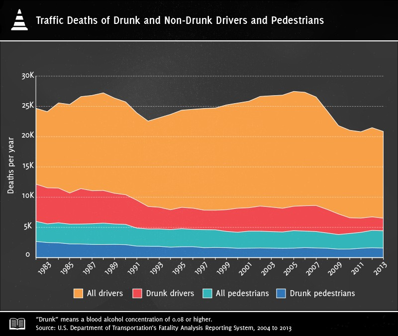 Do Drunk Drivers Survive More