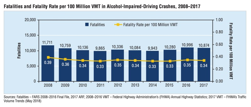 How Many People Die From Drunk Driving Each Year